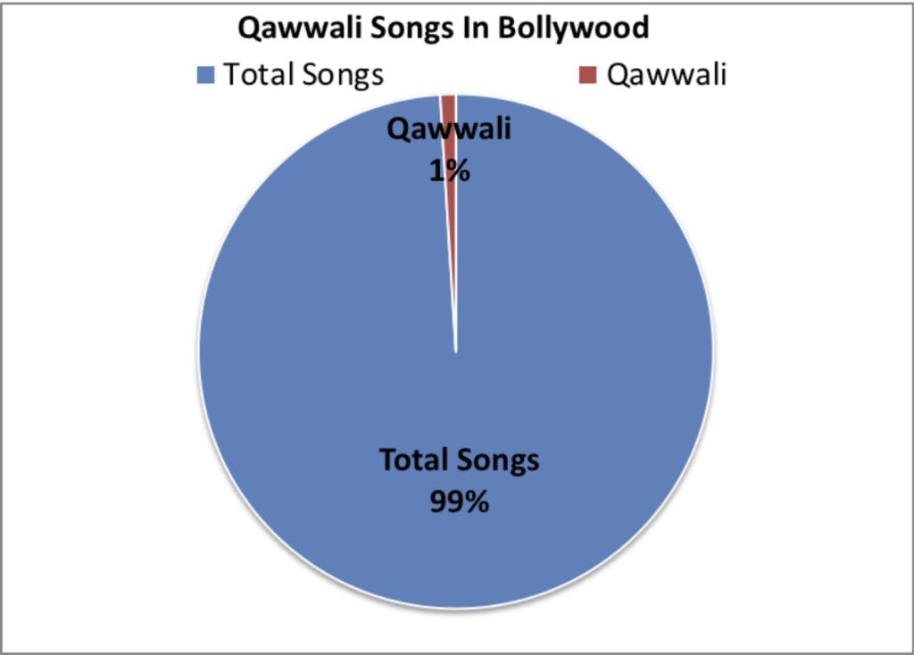 Gendered Sufi Music: Mapping female voices in Qawwali